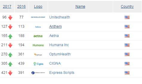 Εταιρίες που προσφέρουν υπηρεσίες υγείας