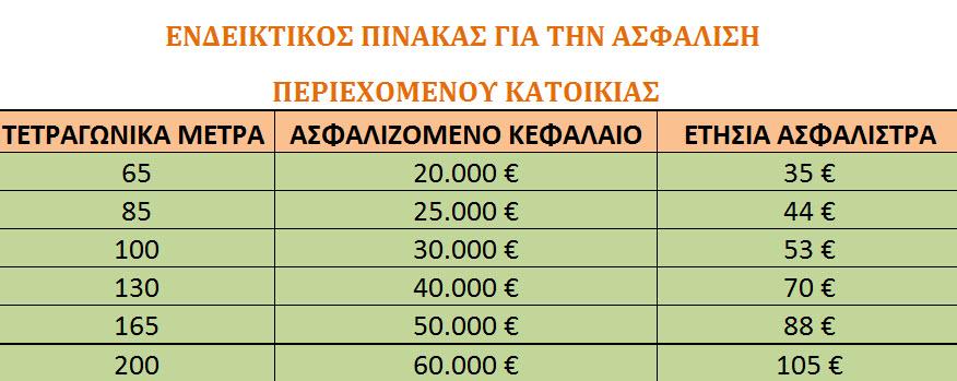 ΠΙΝΑΚΑΣ_ΑΣΦΑΛΙΣΤΡΩΝ_ΠΥΡΟΣ